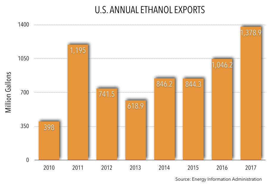 Annual Ethanol Exports 2017