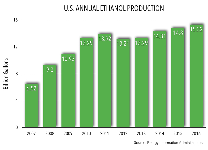 Annual Ethanol Production 2016