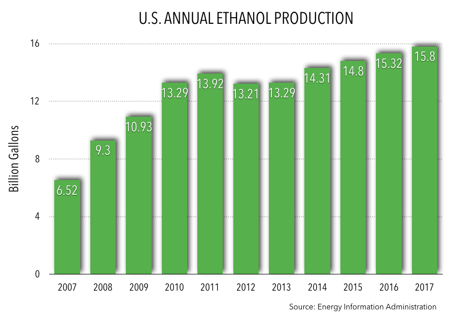 Annual Ethanol Production 2017