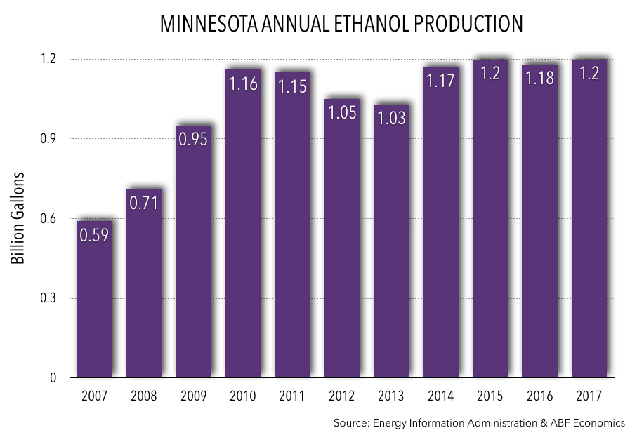 Annual MN Ethanol Production 2017