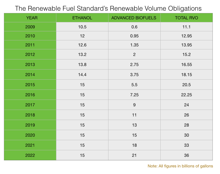 Renewable Fuel Standard RVO 1