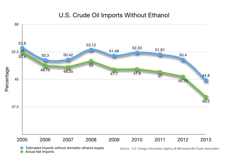 US Crude Oil Imports Without Ethanol.001